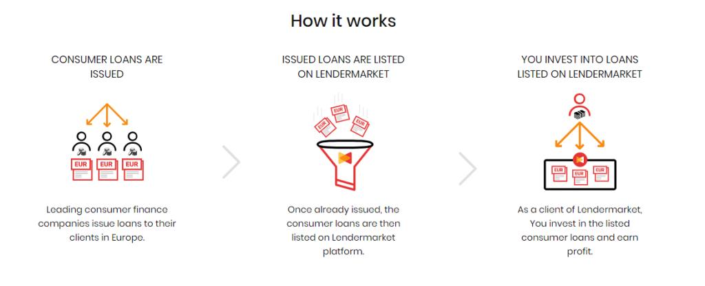 How P2P Investment Platform Lendermarket Works
